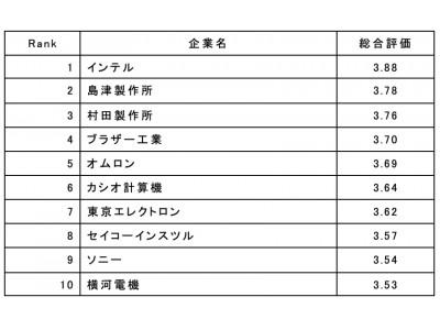 評価 ワンズ ウェイ ワンズウェイの評判/社風/社員の口コミ(全14件)【転職会議】