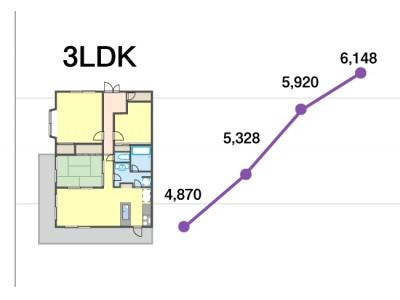 3LDK中央値価格はどのエリアのマンションか?~2009年から2018年、10年間の価格推移発表~