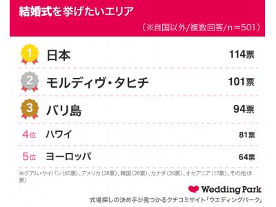 【中国本土・台湾・香港の20代~30代男女に海外ウエディングの意向度を調査】海外ウエディング(インバウンド婚)の希望エリア 結婚式・フォトウエディングともに日本が1位に!