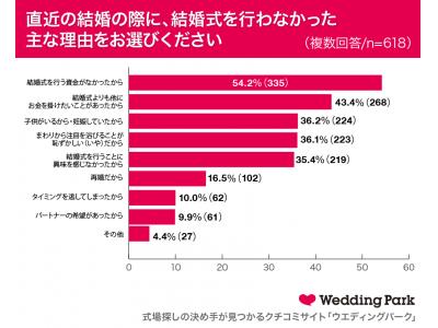 【「ナシ婚」を選択した20代30代女性600人の実態調査】 54.2%が「資金不足」が理由でナシ婚を選択結婚式の代わりは、「指輪」「食事会」「ウエディングフォト」