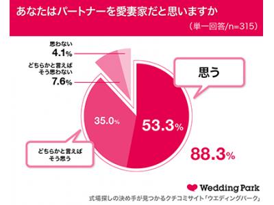 1月31日は「愛妻の日」既婚女性の約9割はパートナーから「愛されている」と日々実感!~2019年「愛妻家」だと思う芸能人ランキング、1位はりゅうちぇる~