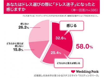 約6割の花嫁が体験していた「#ドレス迷子」先輩花嫁が語る「ドレス選びの極意」とは「一緒にウエディングドレスを選んでほしい」女性芸人ランキング1位は渡辺直美