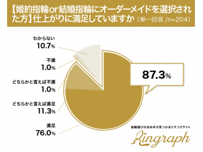 41.4%がオーダーメイドを検討し、実際に購入した人の87.3%が満足~「指輪づくりが上手(器用そう)」な男性芸能人ランキング!1位神木隆之介、2位松坂桃李、3位竹内涼真~