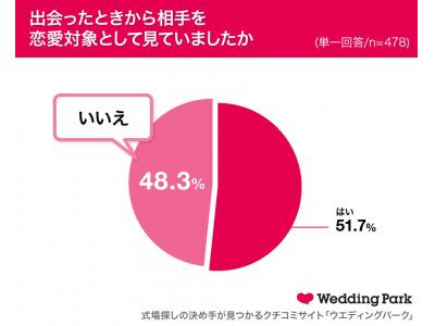 """48.3%の女性が""""出会ったときは恋愛対象外だった""""人と結婚!恋愛相談をしてみたいと思う芸能人1位はマツコ・デラックス!"""
