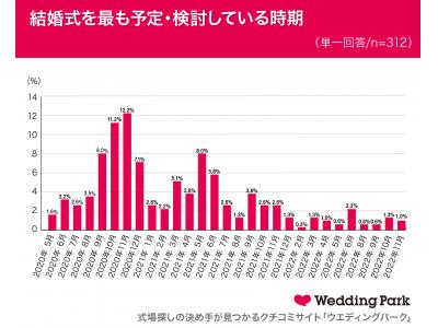 【新型コロナウイルス流行中の結婚式場探し動向調査】結婚式の実施は2020年9月以降が検討の中心に式場探し・結婚式準備の「オンラインサービス」利用意向度上昇