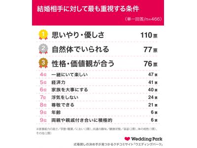 「2020年版 結婚相手に求める条件」第1位は「思いやり・優しさ」今年に入り93.1%の既婚女性が「パートナーがいてよかった」と実感