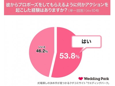 """6/4は「プロポーズの日」女性の2人に1人がプロポーズを""""アシスト""""してゴールイン!?~発表!今年、""""逆プロポーズ""""をして電撃結婚しそうな女性芸人ランキング~"""