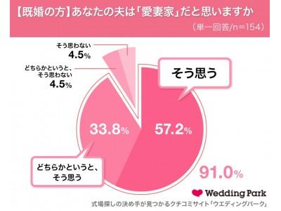 1/31は「愛妻の日」既婚女性の9割が、「自分の夫は愛妻家」と回答!~「愛妻家」だと思う男性芸能人ランキング、僅差の1位はフジモン!~