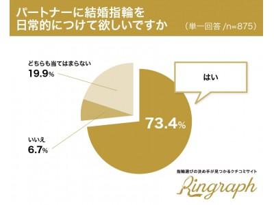 【男女875名に聞きました!結婚指輪の装着に関する実態調査】7割以上が「結婚指輪はパートナーに日常的につけて欲しい」