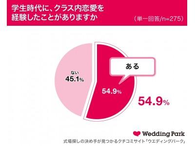 学生時代、「クラス内恋愛」を経験した女性は54.9% そのうち4割以上が「社内恋愛」も経験していた!~社内恋愛をしてみたいと思う男性俳優ランキング 1位は田中圭&玉木宏~