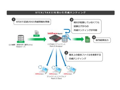 エンドポイント・ログ収集ソフト「InfoTrace Mark II」を機能強化、新版、V3をリリース、サイバー脅威ハンティングの自動化に対応