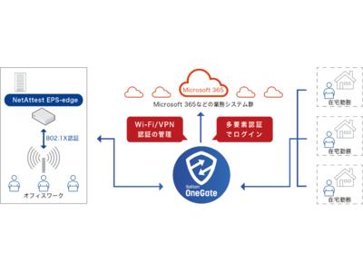 クラウドアプリのためのSingle Sign-onサービス、「Soliton OneGate」の新版をリリース、デジタル証明書+FIDO2の多要素認証を実現