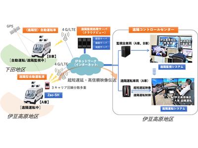 ソリトン、遠隔運転システムを実用化、一般道での自動運転プロジェクトを開始