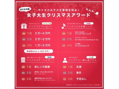 """クリスマスプレゼントの最高額はなんと 600 万円!クリスマスソングは定番の """"ジングルベル"""" を抑えて back number の """"クリスマスソング"""" が 1 位を獲得!"""