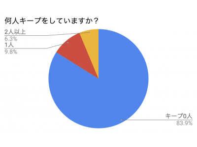 【婚活実態調査報告】婚活パーティー参加予約者の83.9%がキープ無し。