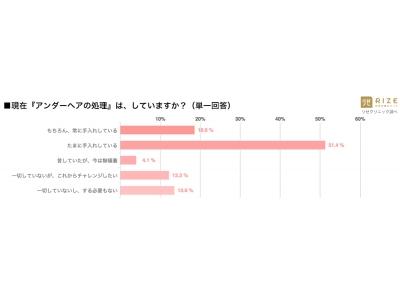 ◆【都内在住20代女性】7割「アンダーヘアケアは当然」