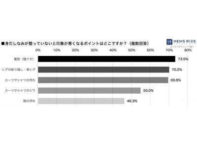 ◆【全国の人事・採用担当者 7割以上が指摘】面接での第一印象「スーツの汚れ・シワ」よりも悪いポイント一位は「髪型・寝ぐせ」 次点に「ヒゲの剃り残し」