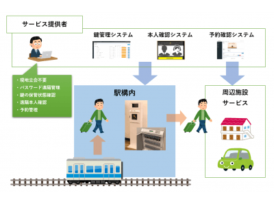 小田急線駅構内でのKEY STATION提供開始について