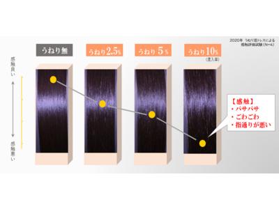 【髪のエイジング実態】パサつく・ツヤがない・まとまりにくい…年齢とともに増える様々な髪悩みの原因を解説