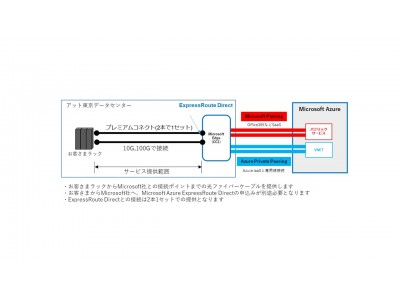 アット東京にMicrosoft Azure ExpressRouteへの接続拠点開設 Azureへのダイレクト接続サービスとして「プレミアムコネクトfor Azure」を近日提供