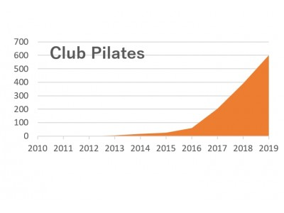 第3次ピラティスブーム、日本到来!?全米で流行のリフォーマーピラティスのグループレッスンが日本にも本格上陸!pilates-K、 9月29日(土)銀座にGRAND OPEN!