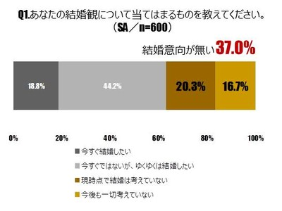 東名阪の20~30代の未婚の男女600名に聞いた「未婚者の将来設計に関する意識調査」