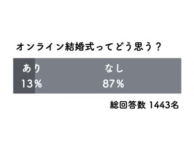 話題のオンライン結婚式 13%が「あり」と回答。特別な1日だからこそ