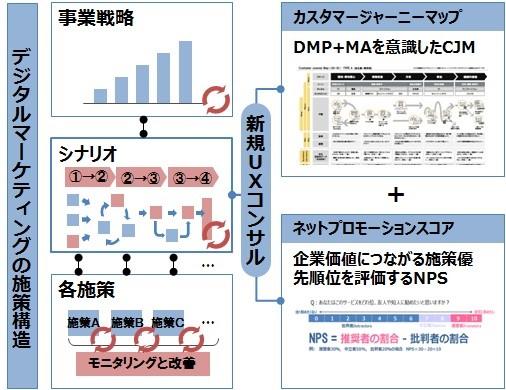 大日本印刷とEmotion Tech顧客ロイヤルティをNPS指標で測る ...