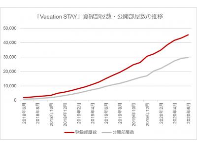 宿泊・民泊予約サイト「Vacation STAY」が開設2周年 登録部屋数が45,000室を突破!