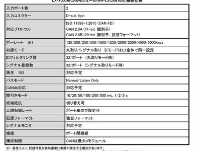 次世代車載ネットワーク CAN FDに対応LX-1000シリーズ用CANモジュール【AR-LXCAN1000】を発売