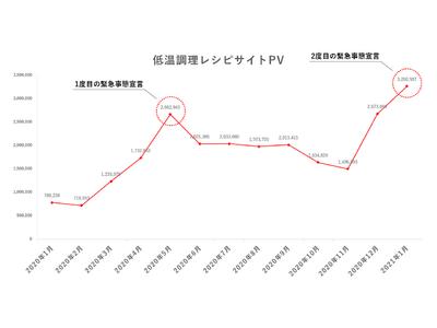 緊急事態宣言下の巣籠消費の影響を受けて BONIQによる、2021年1月低温調理レシピサイト 過去最高の月間326万PVを達成