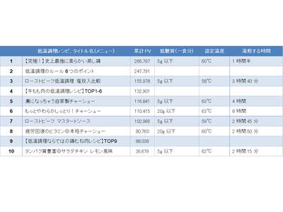 日本最大の低温調理レシピサイト、2021年上半期PVランキングトップ10! 「史上最強に柔らかい蒸し鶏」が2020年度に続き1位に 食中毒対策「低温調理のルール6つのポイント」が2位に浮上!