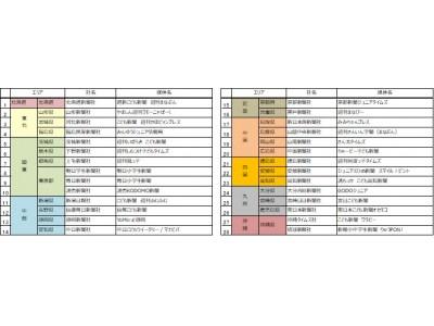 第2回「こども新聞サミット」、3月27日(火)、28日(水)日本科学未来館で開催