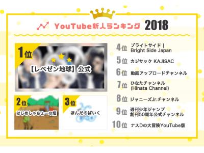2018年新人YouTuberランキング1位は、チャンネル復活後1ヶ月で登録者数100万人超えのレペゼン地球 ― kamui tracker調べ
