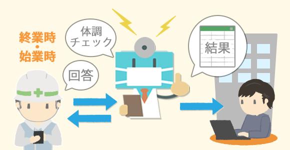 L is B、ビジネスチャット「direct」で使える健康チェック機能「コロナ予防チェックボット」の提供開始、ボットと会話するだけで従業員の健康チェックが完了
