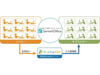 誰でも使える帳票作成・受発注管理ツール「SpreadOffice」との「PoritaPAY請求API」の連携開始~スプレッドオフィス更なるユーザー拡大に活用~