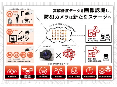 顔認証で、新たな防犯&マーケティングAIソリューションを提供!