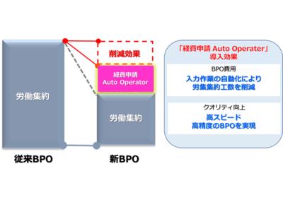 AI-OCRとRPAを活用した「経費申請Auto Operator」の導入で 経費精算BPOサービスの生産性を向上