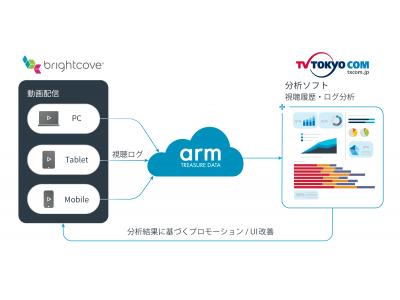 テレビ東京コミュニケーションズが「Arm Treasure Data eCDP」を採用し、オンライン動画のカスタマーデータプラットフォームを構築