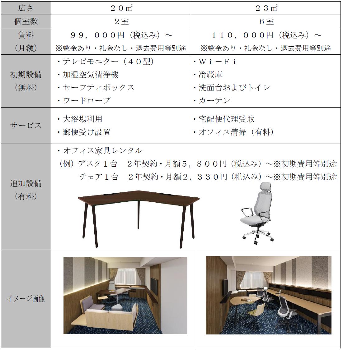 【京王プレリアホテル札幌】客室のカスタムオフィス化を実施します!