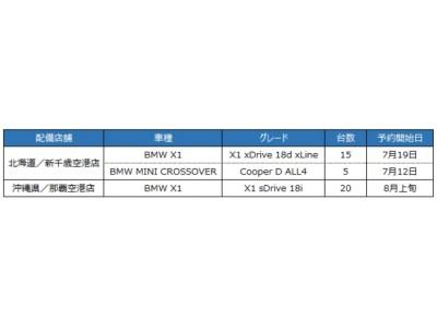 【オリックス自動車】オリックスレンタカー、北海道と沖縄にBMW40台導入