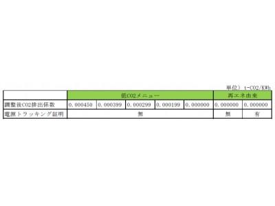 【オリックス】100%再エネ由来の電力供給を開始