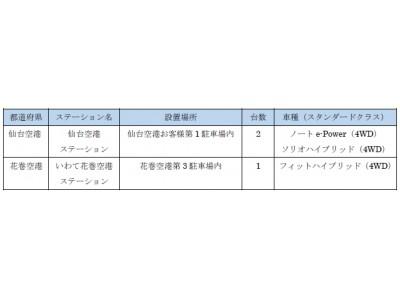 【オリックス自動車】仙台空港、花巻空港にカーシェアを新設