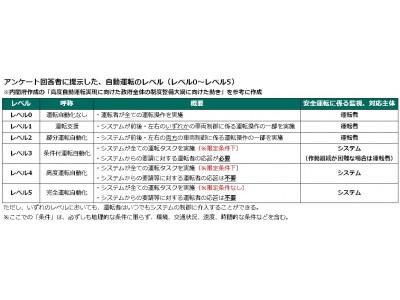 「自動運転」に関するアンケート調査 ~「三井ダイレクト損保」と「西成教授(東京大学)」が共同リサーチ~