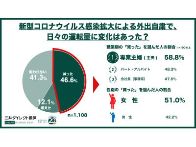 外出自粛期間中は46.6%が「運転量が減った」、専業主婦(主夫)は58.8%