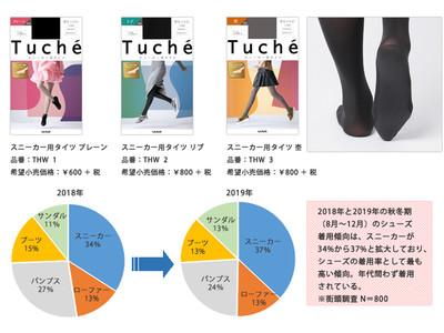 Tuche スニーカー着用時に多い「汗ムレ」「ニオイ」などのお悩み解決!スニーカー専用のタイツ新発売