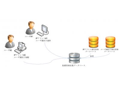 国内唯一のIP Geolocation技術を有するGeolocation Technology社、生活圏や興味などのユーザ像を推定する「IPアドレスに基づくユーザ属性推定システム」特許を取得
