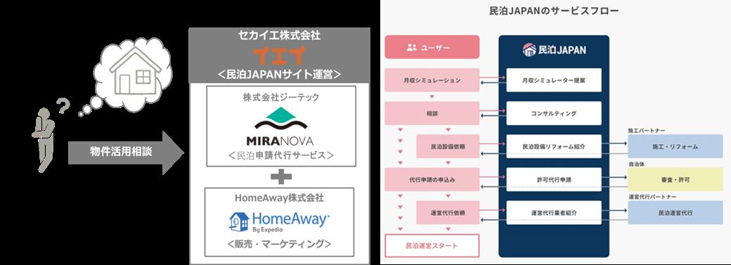 民泊免許取得と運営・マーケティングをワンストップで支援するWEBサイト「民泊JAPAN」を2019年6月11日(火)より開設!