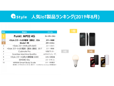 +Style、人気IoT製品ランキング(2019年8月)を発表