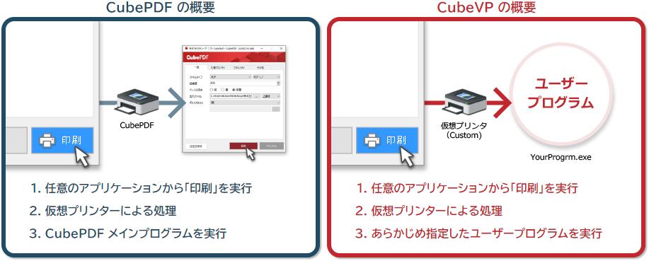 CubeVP (CubePDF Customize) に個人向けの無償ライセンスを新設